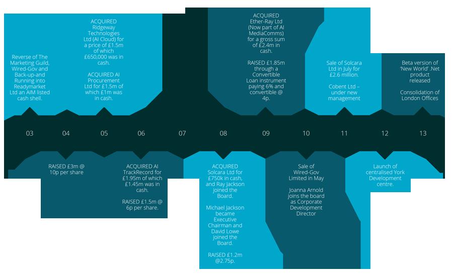 Access Intelligence GRC Software Milestones